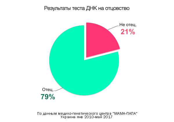 Статистика результатов теста ДНК на отцовство